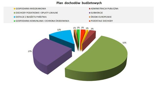 Plan dochodów na 2015.jpeg